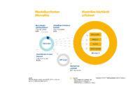 Muotoiluyritysten liikevaihto 2017 ja muotoilua käyttävät yritykset